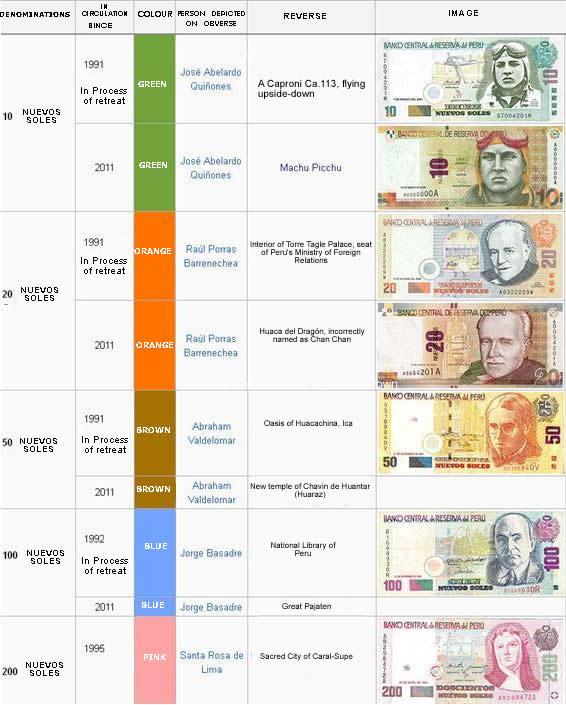 Peru Currency Machu Picchu
